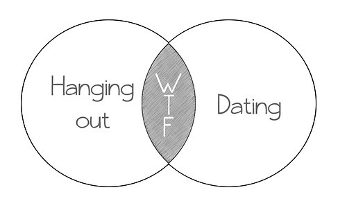 Why Modern Dating?